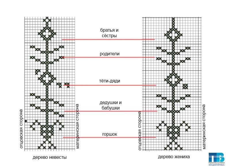 Схема вышивки крестом для рушника на свадьбу 62